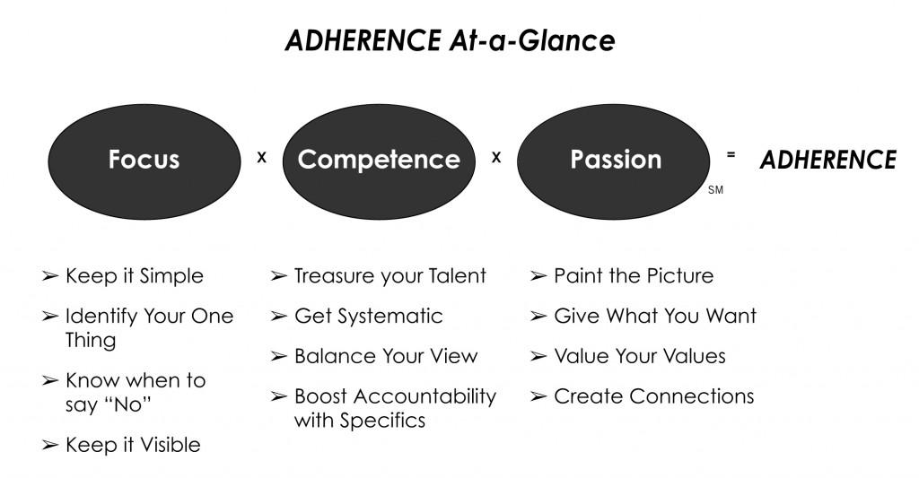 AdherenceAtAGlance