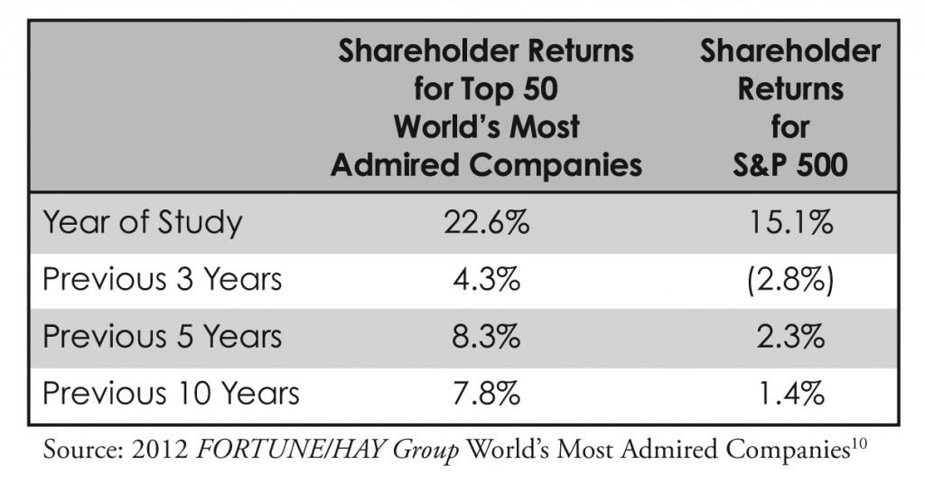ShareholderReturns