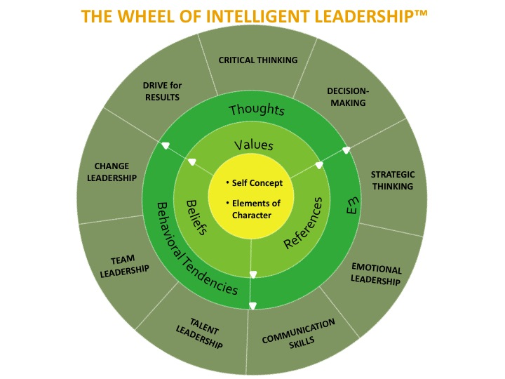 Wheel of Intelligent Leadership