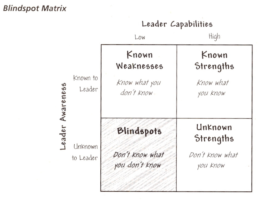 Image courtesy of Leadership Blindspots: Identifying and Overcoming the Weaknesses that Matter by Robert Bruce Shaw. Published by Jossey Bass
