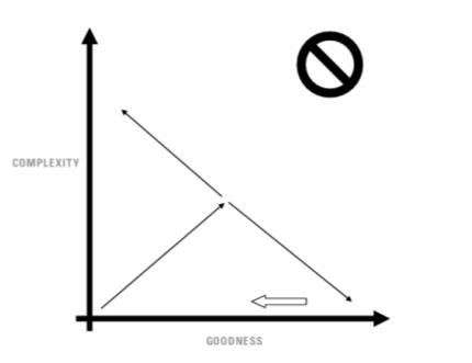 SC curve