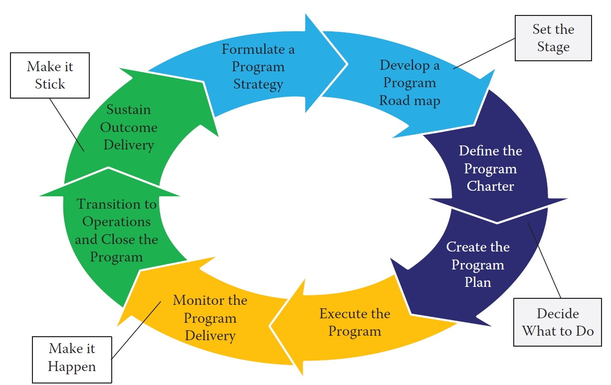 primary drivers of the organizational change The burke-litwin change model focuses on the 12 dimensions that must be identified and tweaked in order to make the process of organizational change easier and more efficient.