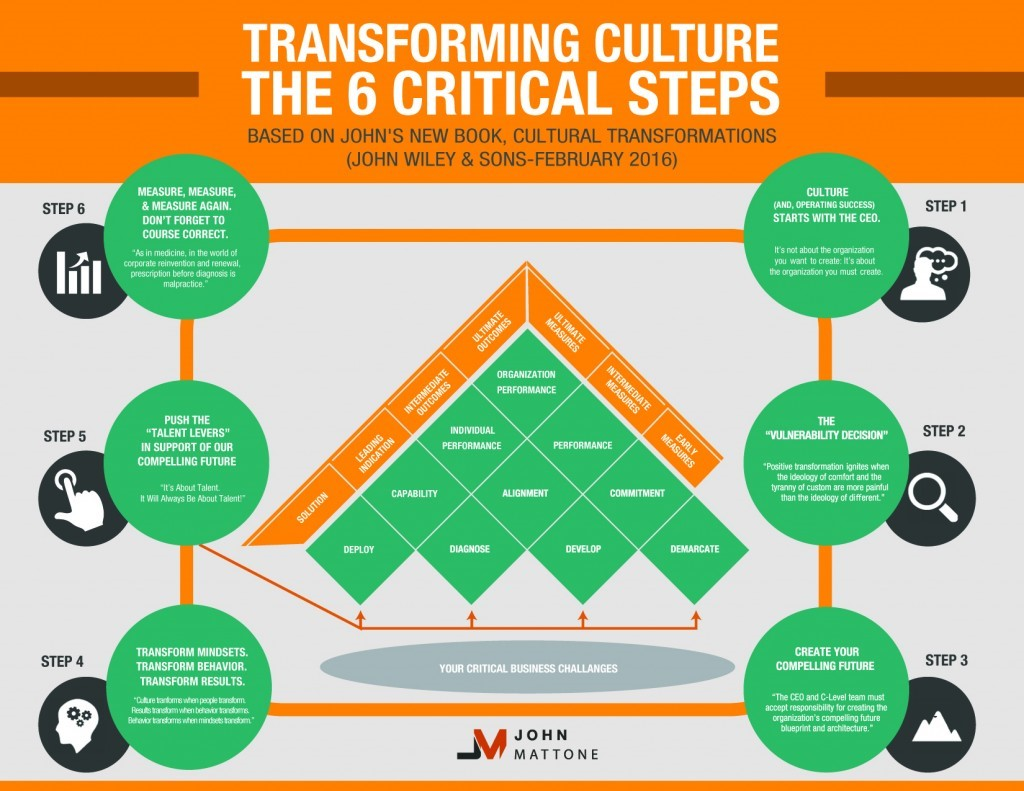 Transformational culture skip prichard leadership insights transformational culture malvernweather Image collections