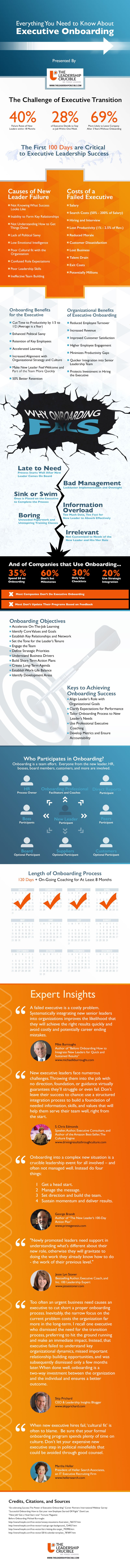 theleadershipcrucible-executive-onboarding-infographic_final 2