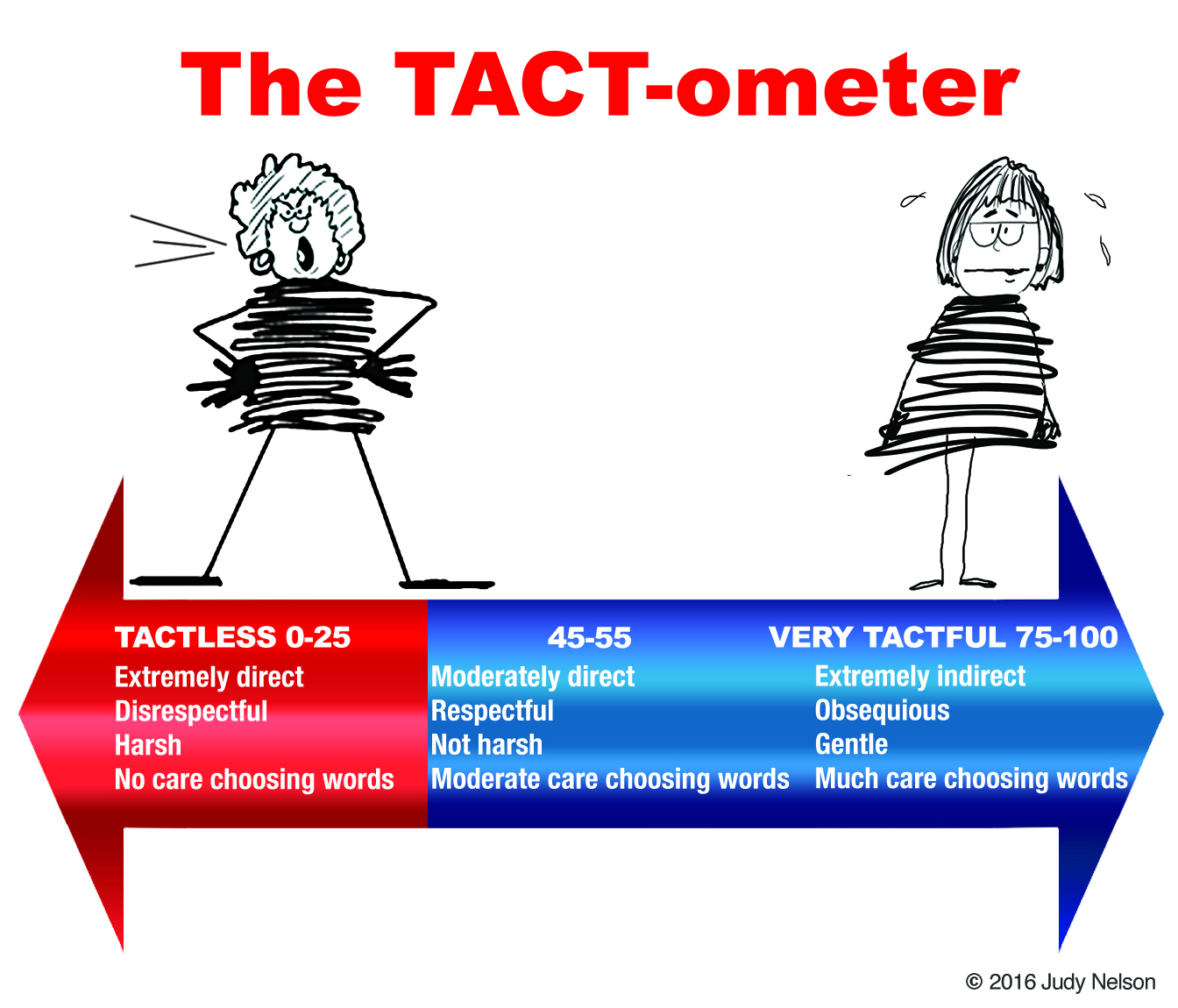 What's Your TACT-ometer Reading?
