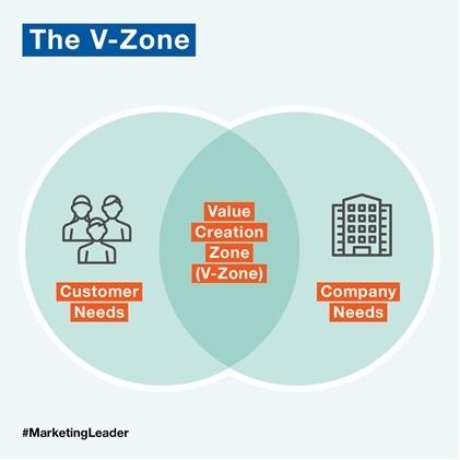 V Zone
