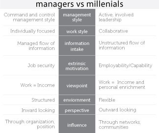 managers vs millenials