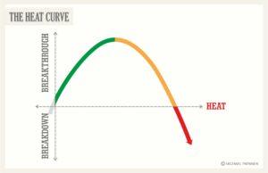 heat curve graphic