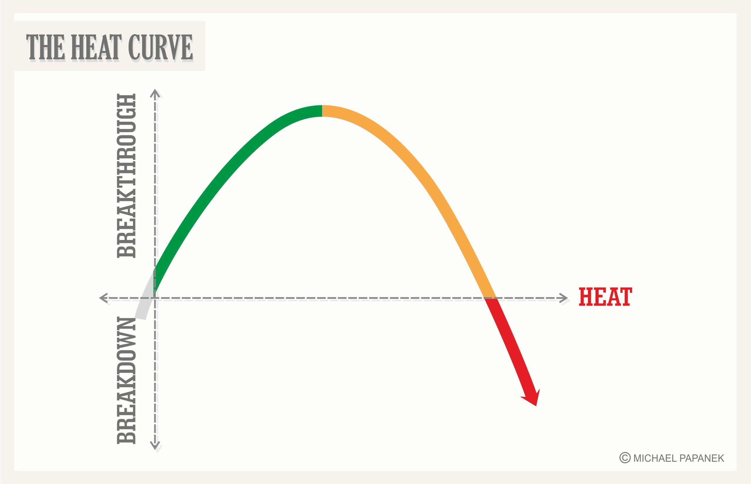 heat curve graphic