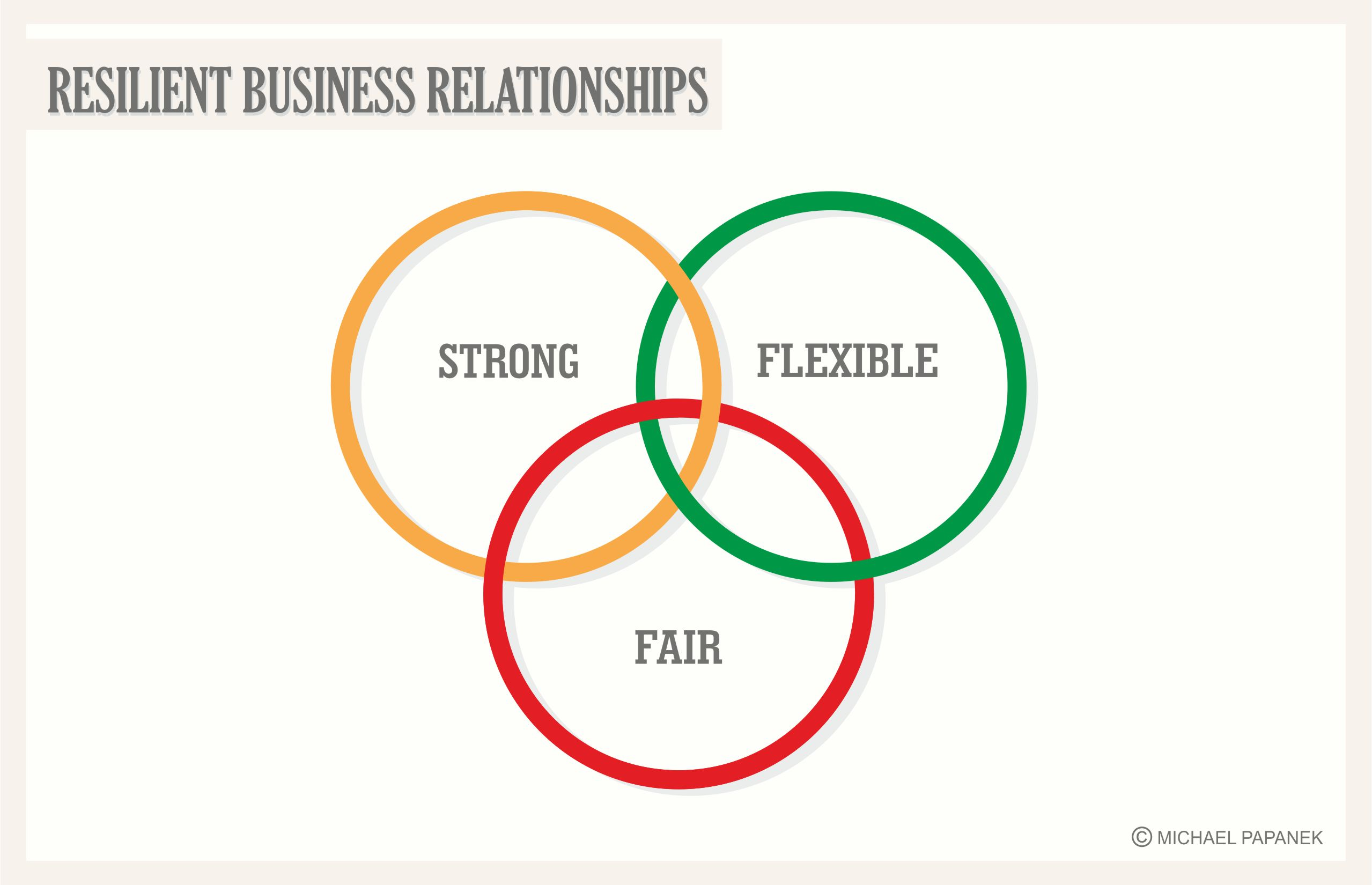resilient business graphic