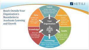 Your Organization wheel