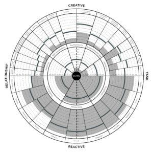 High-Reactive Profile