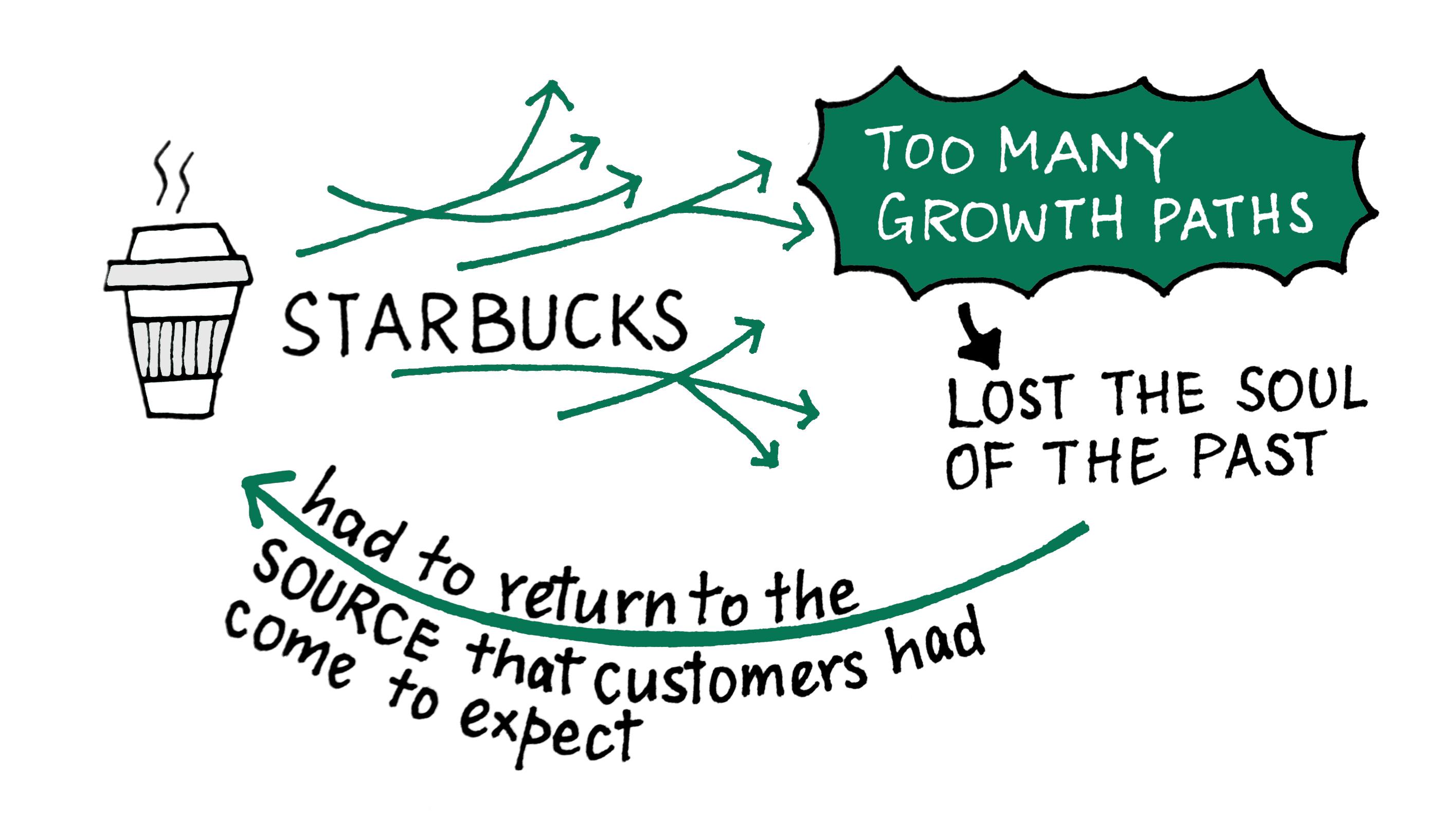 Image 3 Starbucks