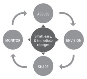 Continuous Improvement Cycle-1