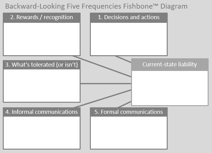 Backward-Looking Five Frequencies Fishbone Diagram