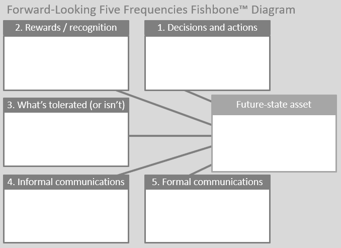 Forward-Looking Five Frequencies Fishbone Diagram
