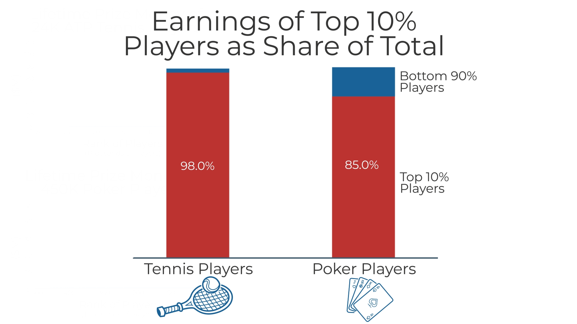 earnings of top 10% of players